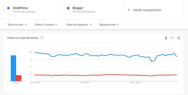 wordpress blogger en el mundo