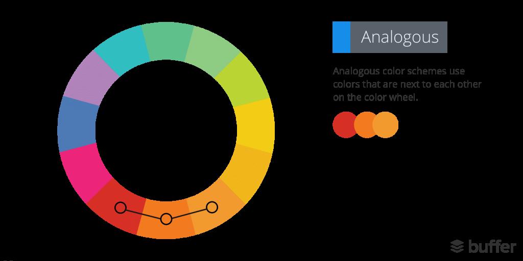 Układ kolorów analogicznych