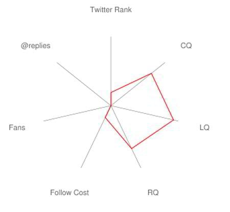10 Twitter Analytics Tools to Investigate Your Marketing ROI