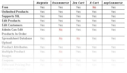E-commerce comparison chart