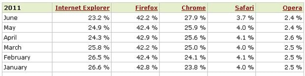 IE-data2011