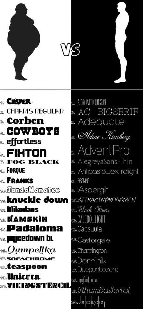 fat skinny fonts