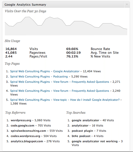 top wp plugins to analyse content