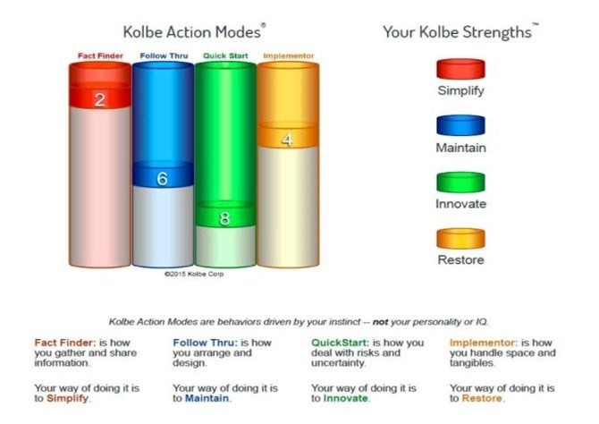Kolbe Index – a Unique Method to Assess Your Talent and