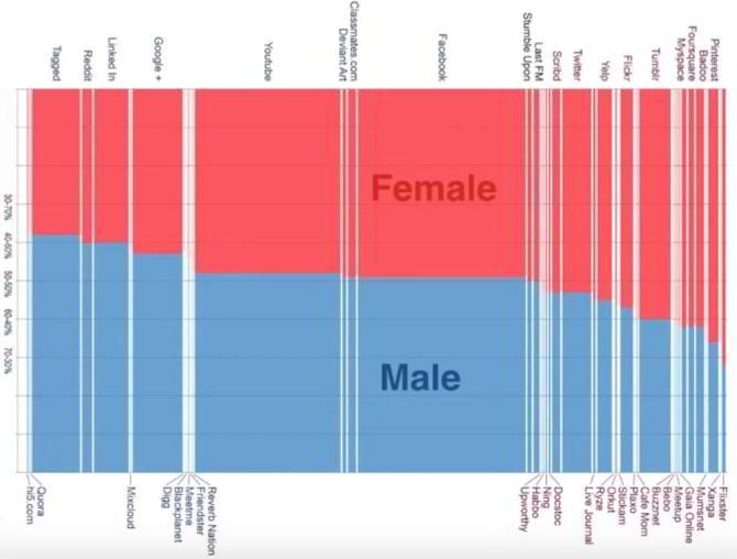 social-media-gender