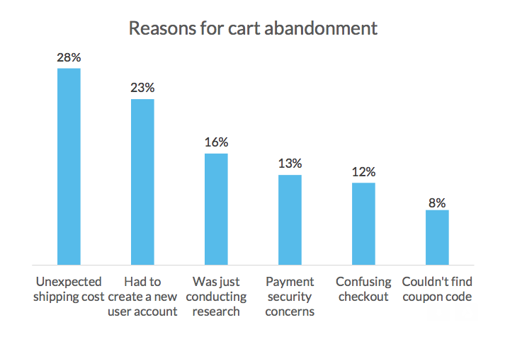 reasons for cart abadonment