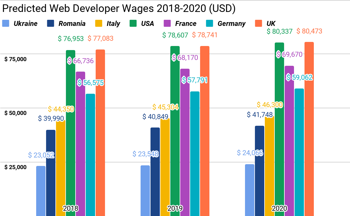 Web Developers Salary Expert Predictions for 2018-2020