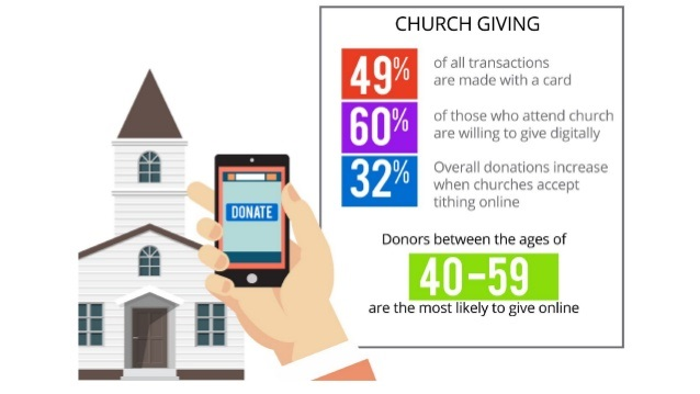 Increase Church Giving Online.