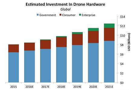 Selfie Drones