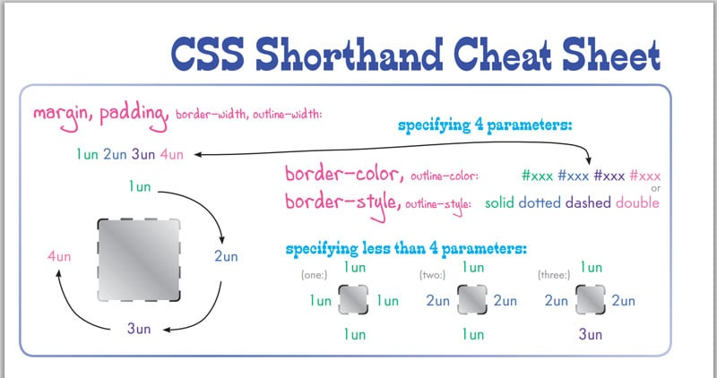 30+ Useful HTML, CSS & JavaScript Cheat Sheet Examples for Beginners
