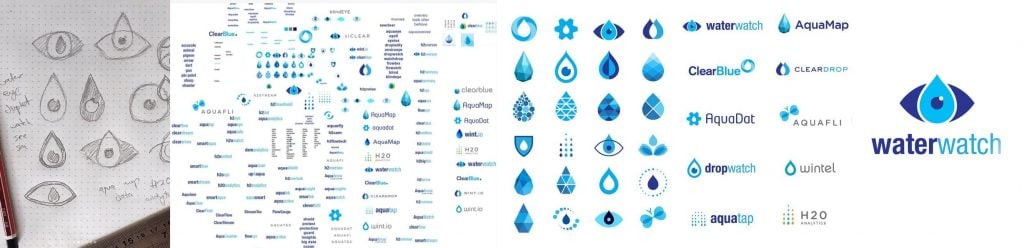 The process of logo design and naming