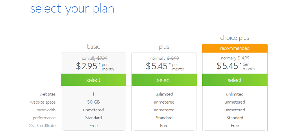 Cost of Bluehost