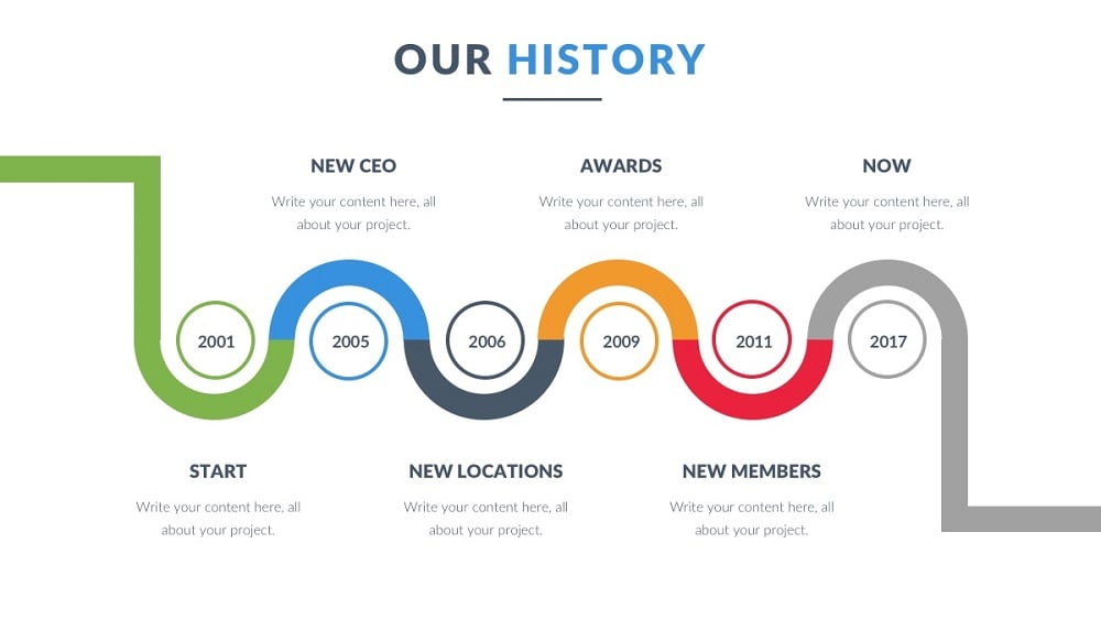 timeline our history