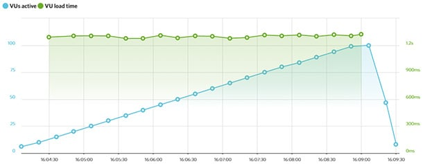Bluehost Load Impact test
