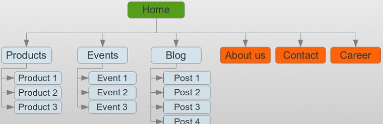 WP Sitemap Page.