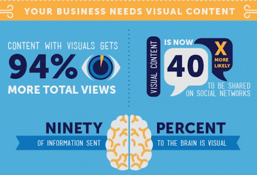 90% of information that is sent to the brain is visual