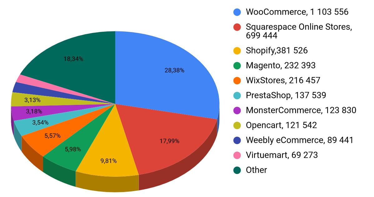 CMS Statistics