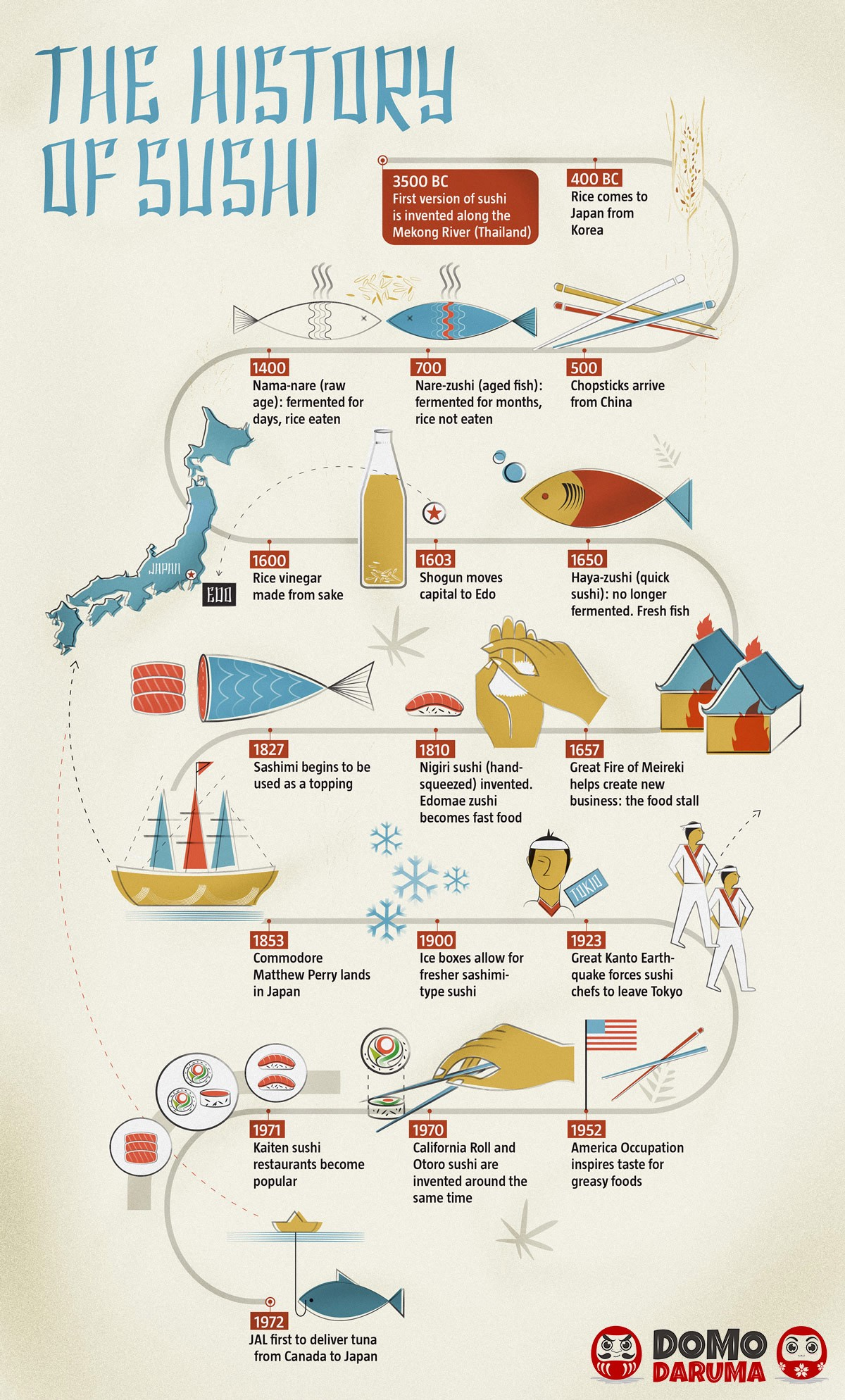 Learning history from infographics is more illustrative and simple than from other sources.