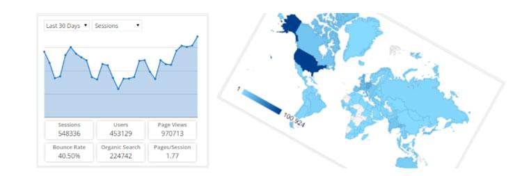 WordPress plugin Google Analytics Dashboard by ExactMetrics.