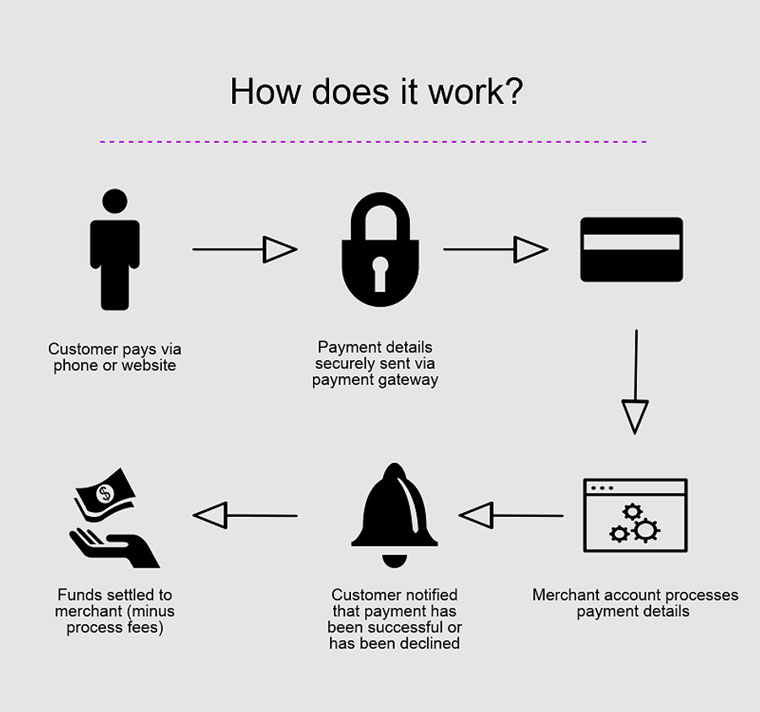 How Do Payment Gateways Work?