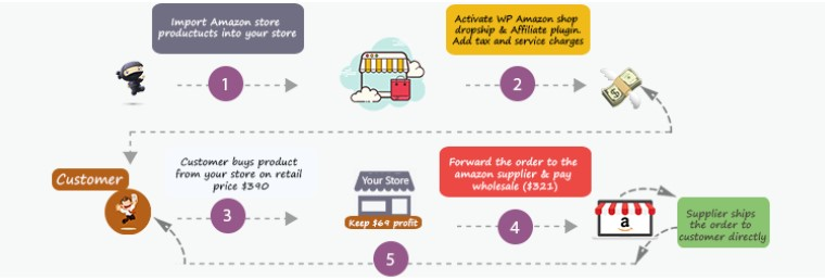 WP Amazon shop plugin