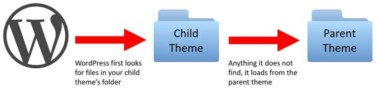 The main components include.