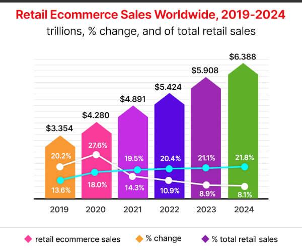 Global eCommerce Statistics.
