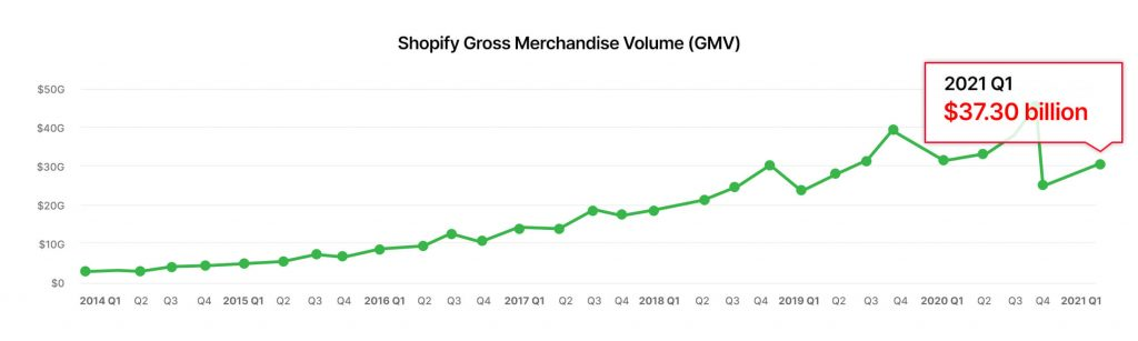 Shopify stores have proven to be successful.