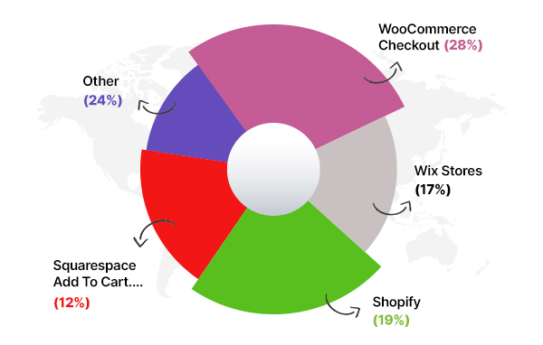 WooCommerce Checkout - Is Shopify Really a Big Company.